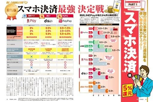 【PART 1】キャンペーンフル活用 スマホ決済決定戦